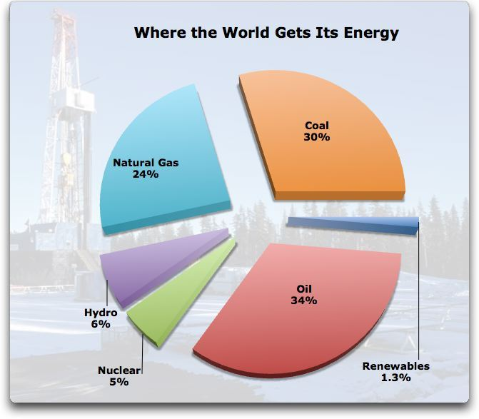 "energy consumption by source. ""Renewables"" are solar, geothermal ..."